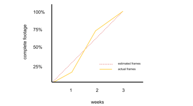 graph of estimated frames per week and actual frames per week